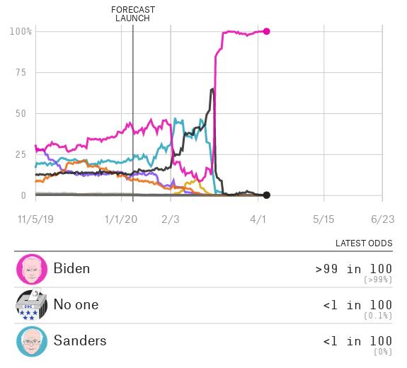 Who Will Win The 2020 Democratic Primary?