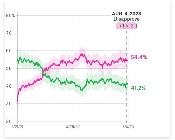 How popular is Joe Biden?