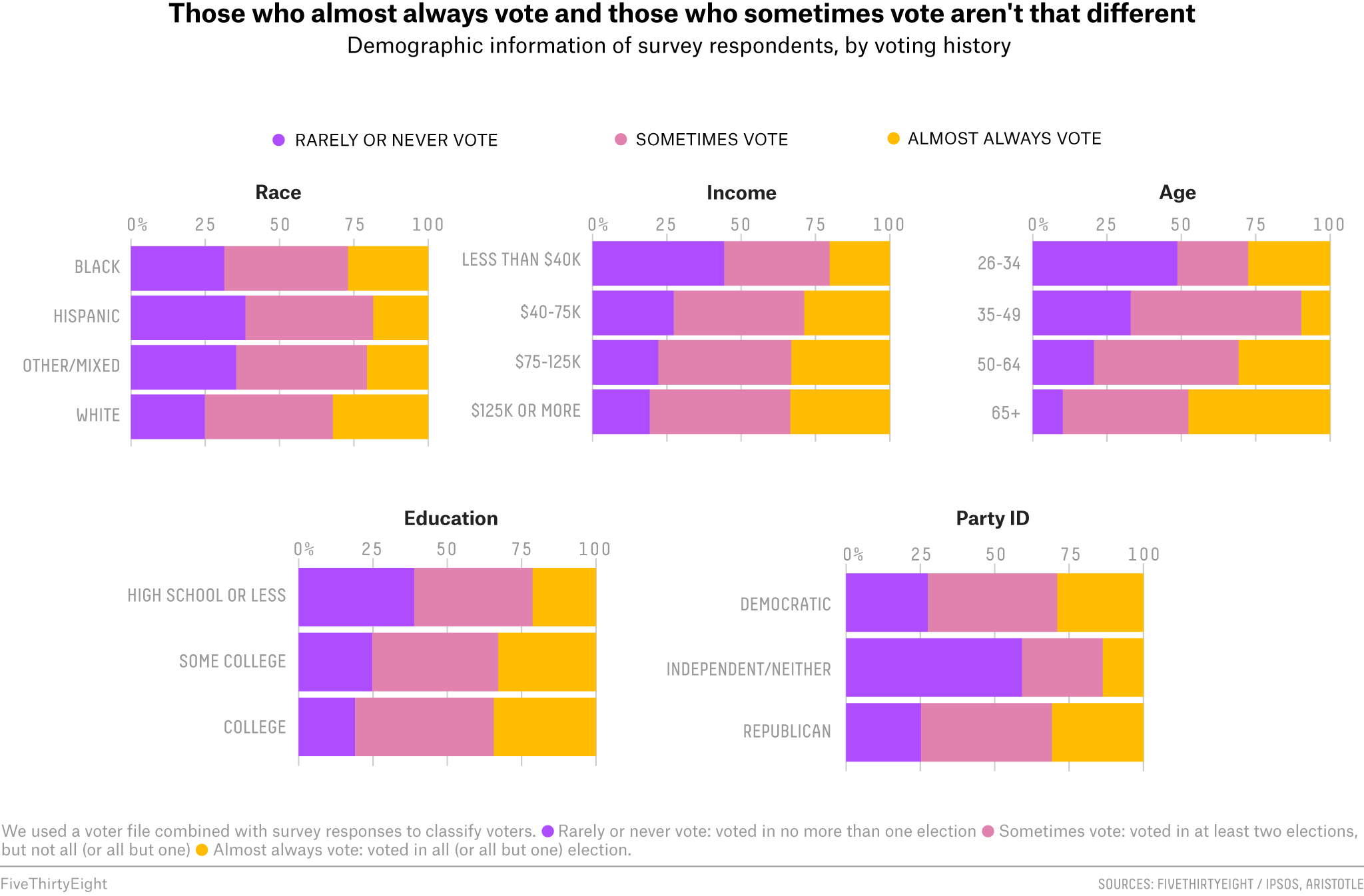 Those who almost always vote and those who sometimes vote aren't that different