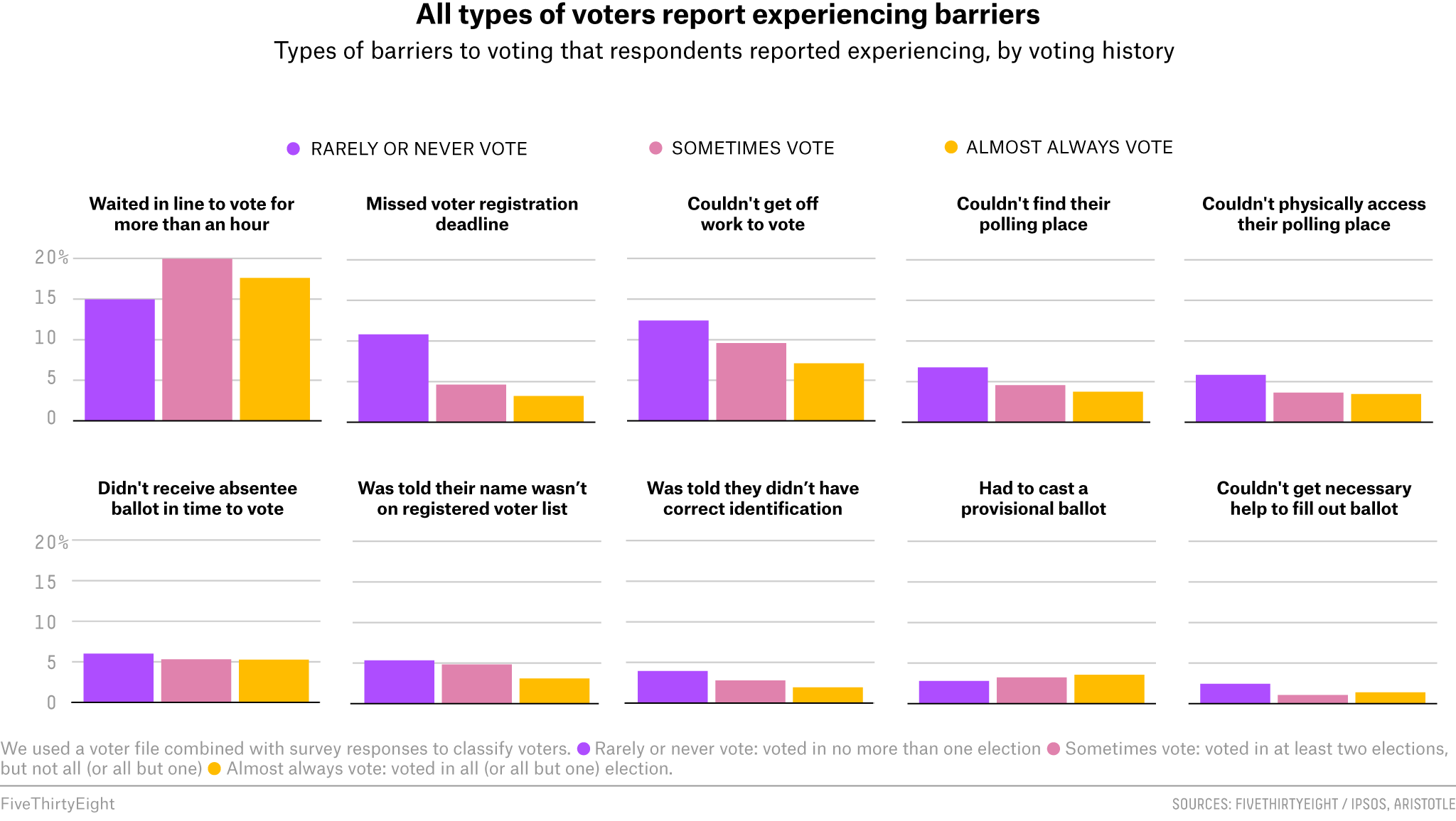 All types of voters report experiencing barriers