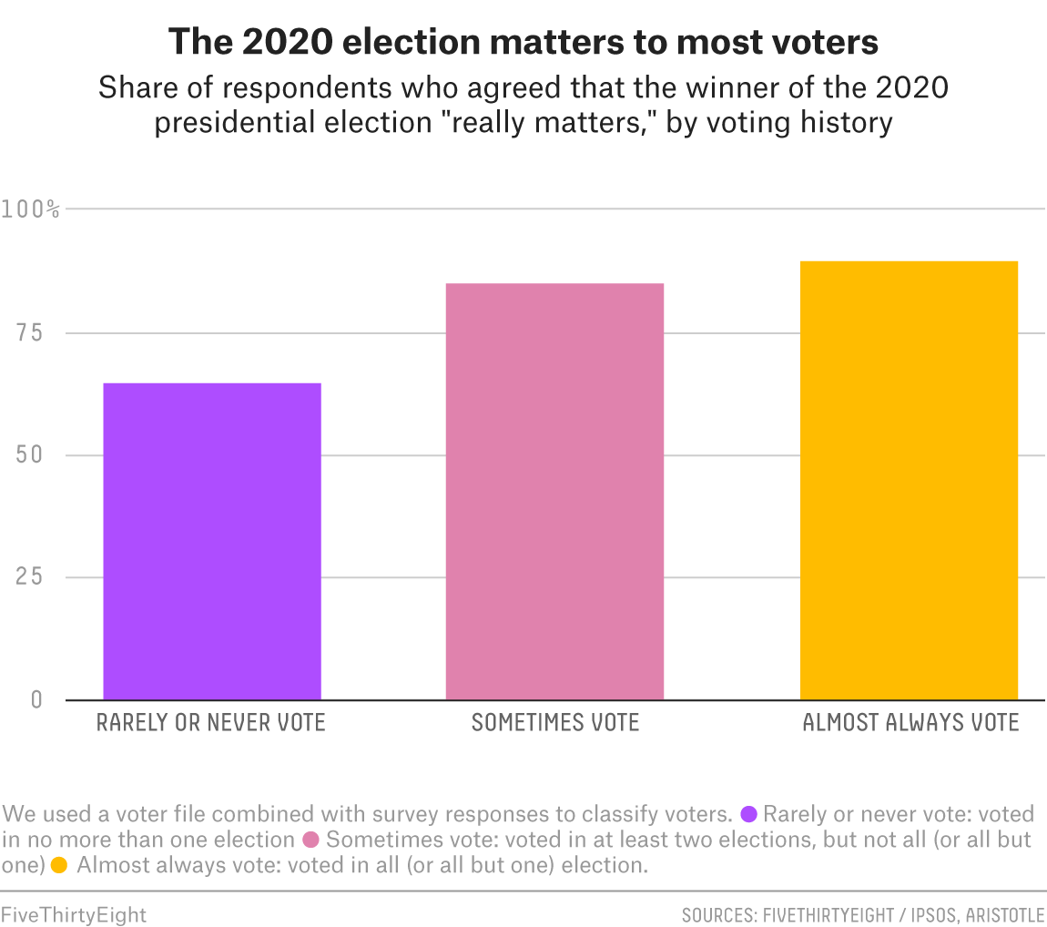 The 2020 election matters to most voters