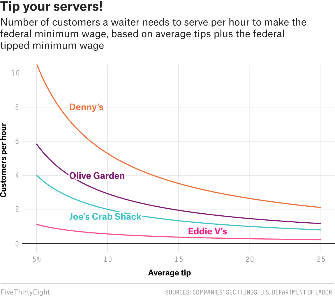 How Hard Is Your Server Working To Earn Minimum Wage Fivethirtyeight